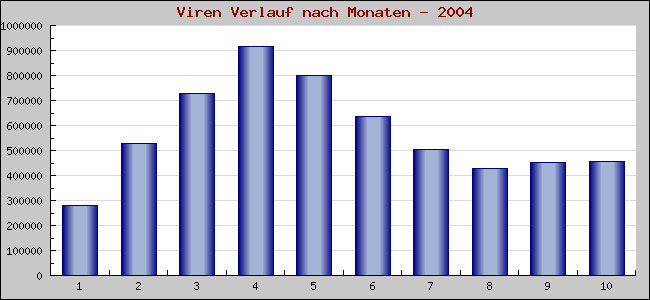 Anzahl verschiedene viren 412 anzahl gefundener viren 5 725 226